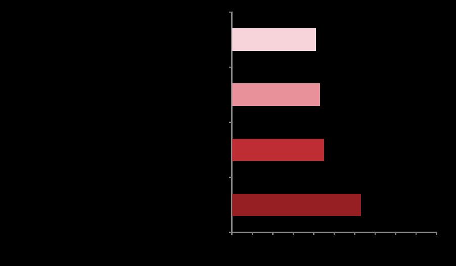 Ergebnisse des Work-Life-Survey