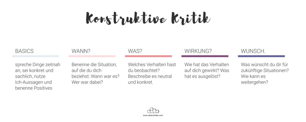 Anleitung für konstruktive Kritik